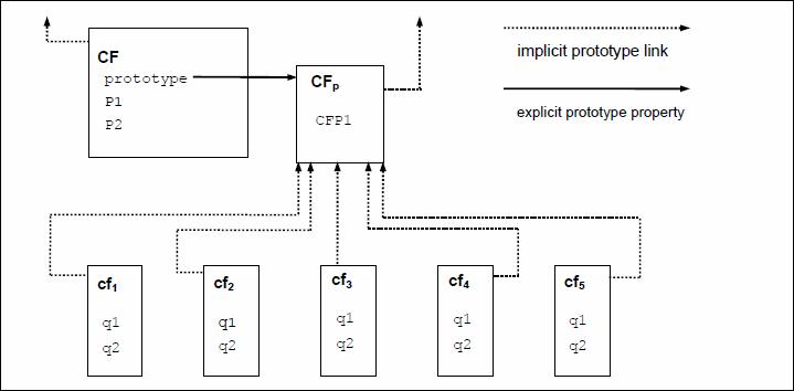 prototype submit ajax form