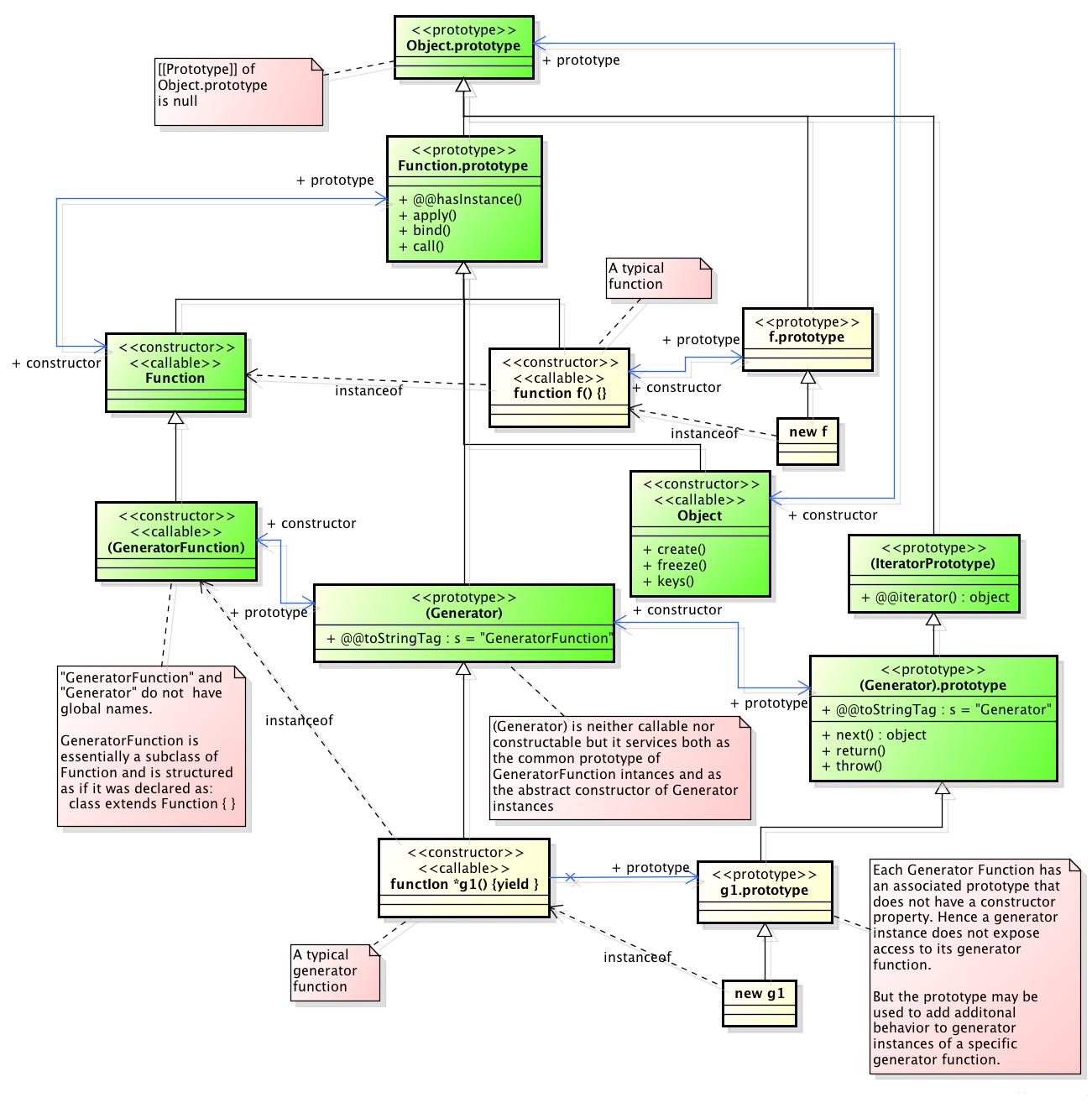 Figure 2 — Generator Objects Relationships